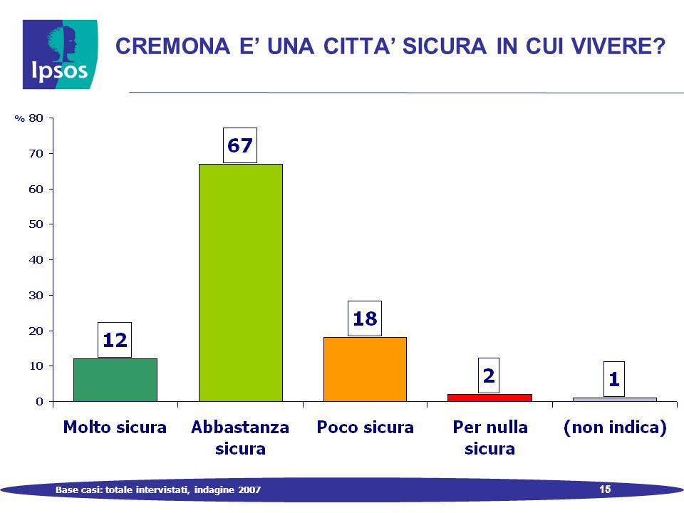 15 CREMONA E UNA CITTA SICURA IN CUI VIVERE Base casi: totale intervistati, indagine 2007 %