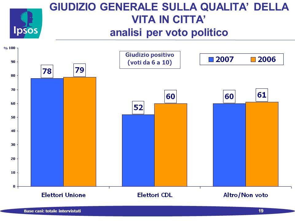 19 Base casi: totale intervistati GIUDIZIO GENERALE SULLA QUALITA DELLA VITA IN CITTA analisi per voto politico % Giudizio positivo (voti da 6 a 10)