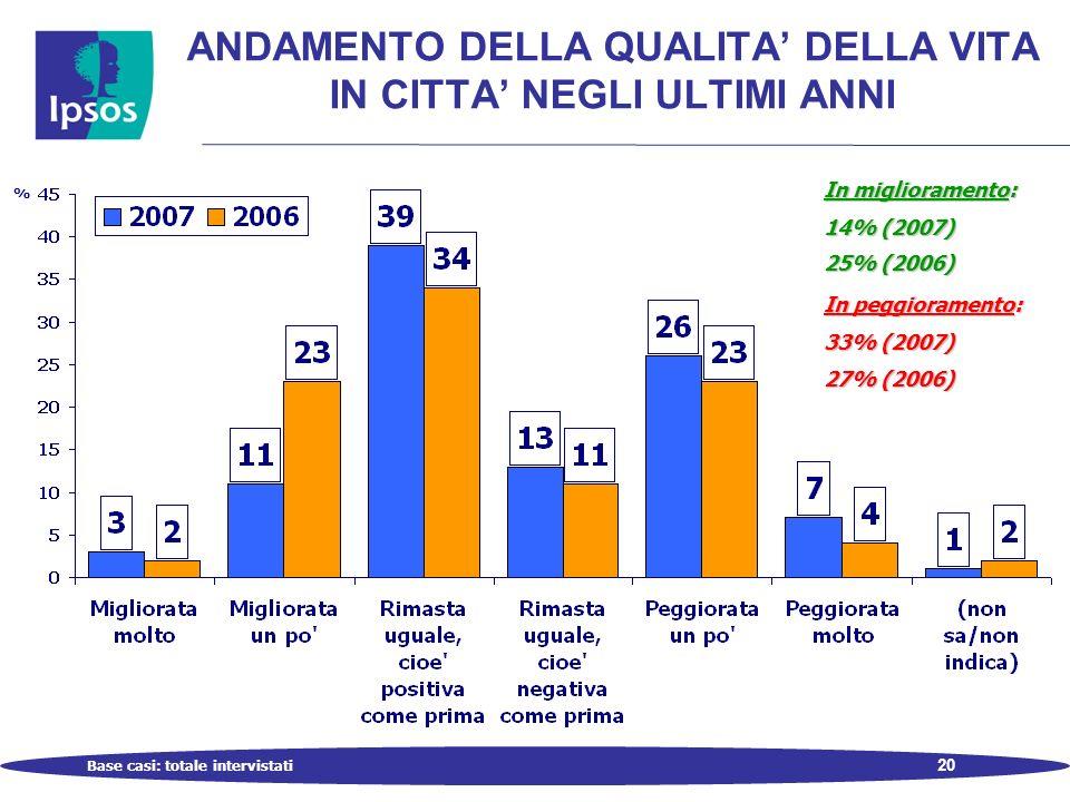20 ANDAMENTO DELLA QUALITA DELLA VITA IN CITTA NEGLI ULTIMI ANNI Base casi: totale intervistati % In miglioramento: 14% (2007) 25% (2006) In peggioramento: 33% (2007) 27% (2006)