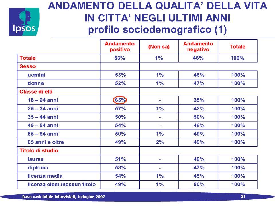 21 ANDAMENTO DELLA QUALITA DELLA VITA IN CITTA NEGLI ULTIMI ANNI profilo sociodemografico (1) Base casi: totale intervistati, indagine 2007