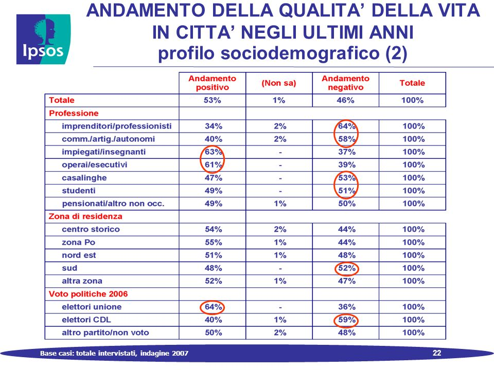 22 ANDAMENTO DELLA QUALITA DELLA VITA IN CITTA NEGLI ULTIMI ANNI profilo sociodemografico (2) Base casi: totale intervistati, indagine 2007