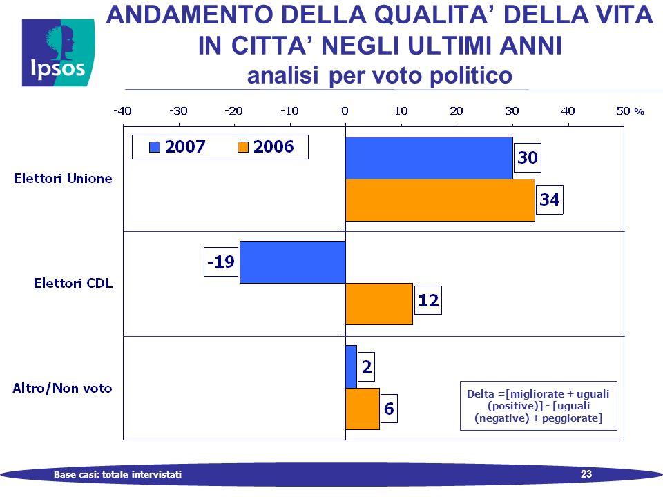 23 Base casi: totale intervistati ANDAMENTO DELLA QUALITA DELLA VITA IN CITTA NEGLI ULTIMI ANNI analisi per voto politico Delta =[migliorate + uguali (positive)] - [uguali (negative) + peggiorate] %