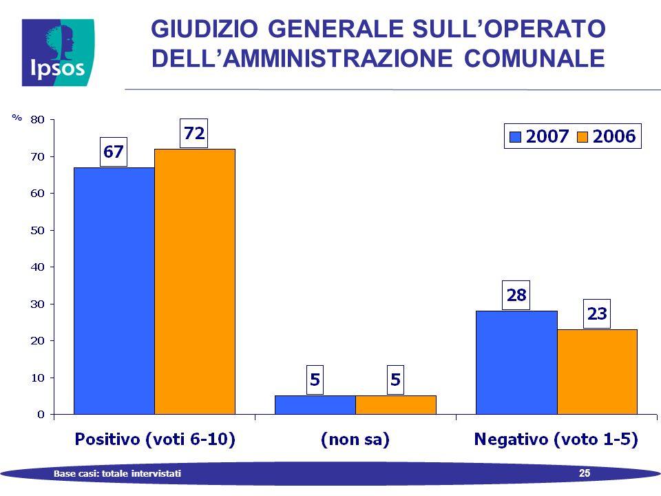 25 GIUDIZIO GENERALE SULLOPERATO DELLAMMINISTRAZIONE COMUNALE Base casi: totale intervistati %