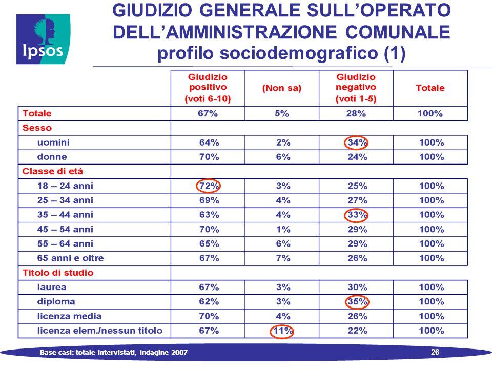 26 GIUDIZIO GENERALE SULLOPERATO DELLAMMINISTRAZIONE COMUNALE profilo sociodemografico (1) Base casi: totale intervistati, indagine 2007
