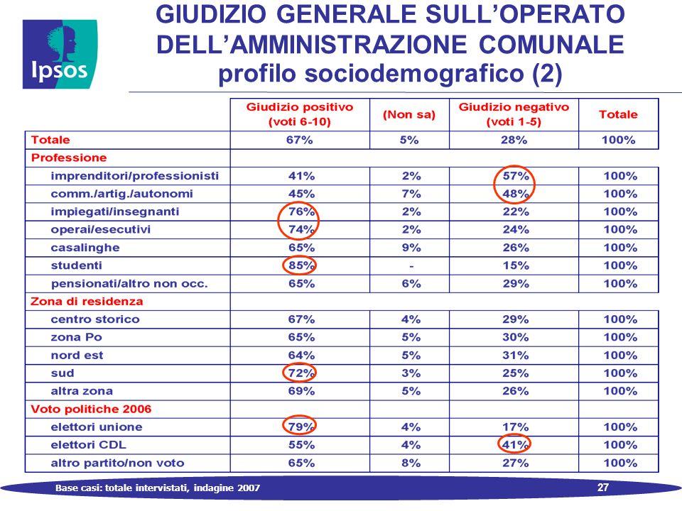 27 Base casi: totale intervistati, indagine 2007 GIUDIZIO GENERALE SULLOPERATO DELLAMMINISTRAZIONE COMUNALE profilo sociodemografico (2)