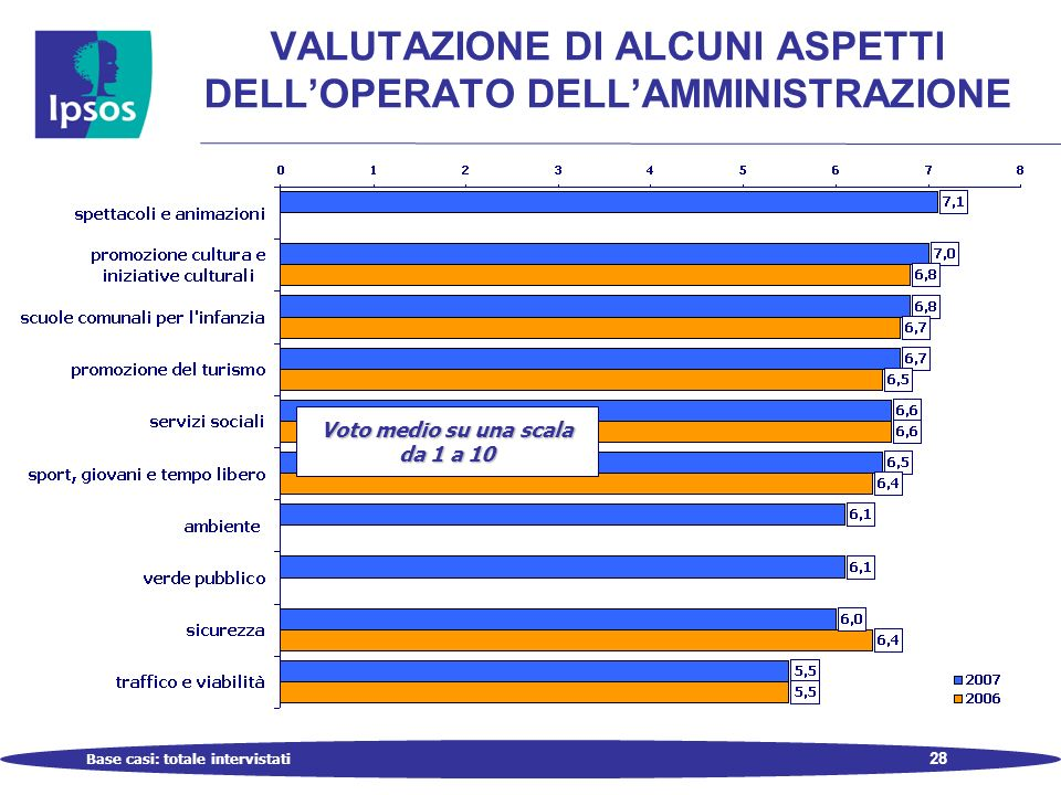28 VALUTAZIONE DI ALCUNI ASPETTI DELLOPERATO DELLAMMINISTRAZIONE Base casi: totale intervistati Voto medio su una scala da 1 a 10