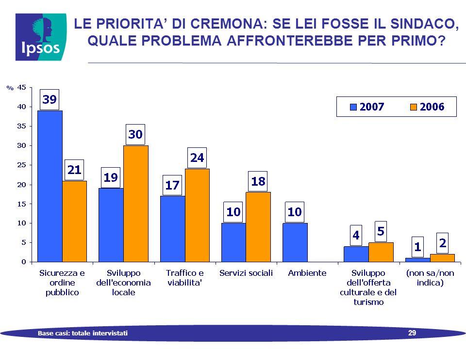 29 LE PRIORITA DI CREMONA: SE LEI FOSSE IL SINDACO, QUALE PROBLEMA AFFRONTEREBBE PER PRIMO.