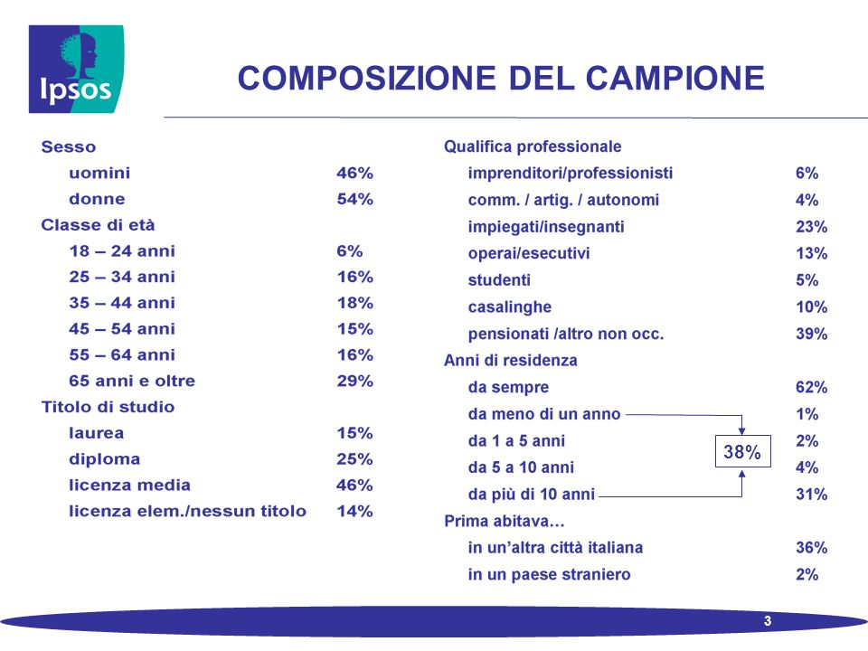 3 COMPOSIZIONE DEL CAMPIONE 38%