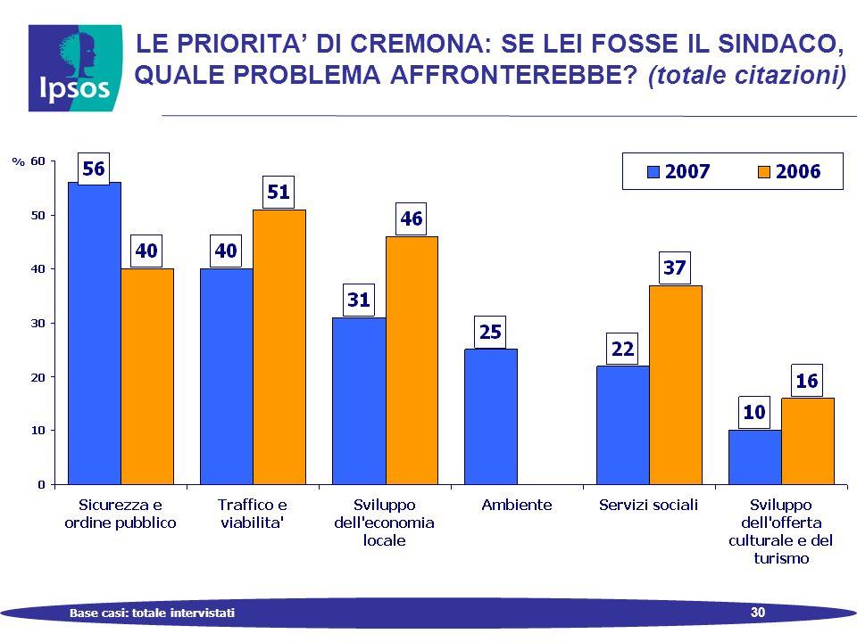 30 LE PRIORITA DI CREMONA: SE LEI FOSSE IL SINDACO, QUALE PROBLEMA AFFRONTEREBBE.