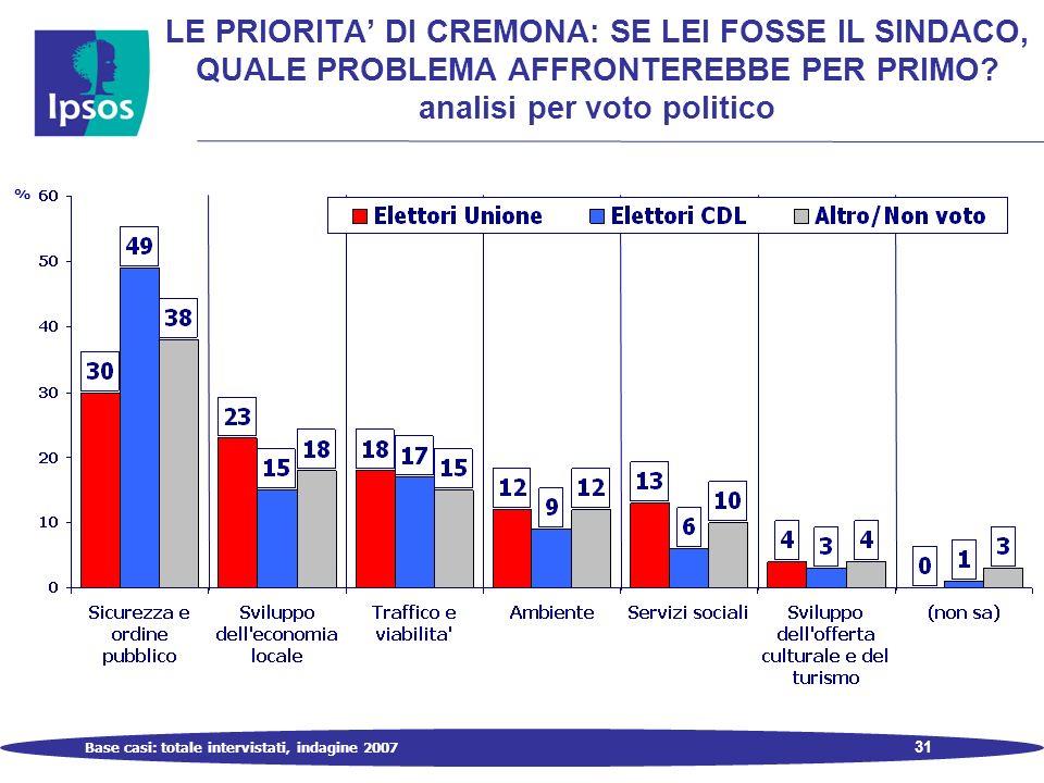 31 LE PRIORITA DI CREMONA: SE LEI FOSSE IL SINDACO, QUALE PROBLEMA AFFRONTEREBBE PER PRIMO.