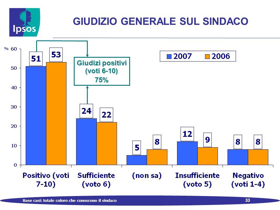 33 GIUDIZIO GENERALE SUL SINDACO Base casi: totale coloro che conoscono il sindaco % Giudizi positivi (voti 6-10) 75%