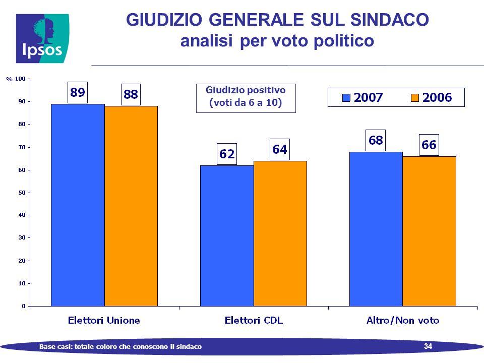 34 GIUDIZIO GENERALE SUL SINDACO analisi per voto politico % Giudizio positivo (voti da 6 a 10) Base casi: totale coloro che conoscono il sindaco