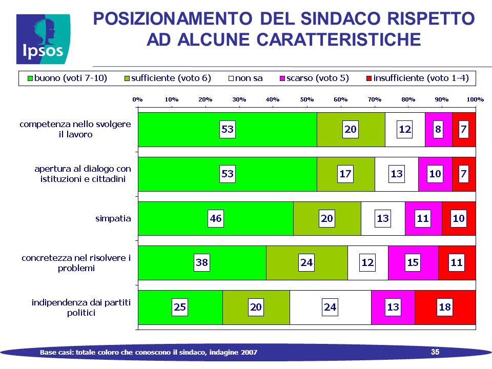 35 POSIZIONAMENTO DEL SINDACO RISPETTO AD ALCUNE CARATTERISTICHE Base casi: totale coloro che conoscono il sindaco, indagine 2007