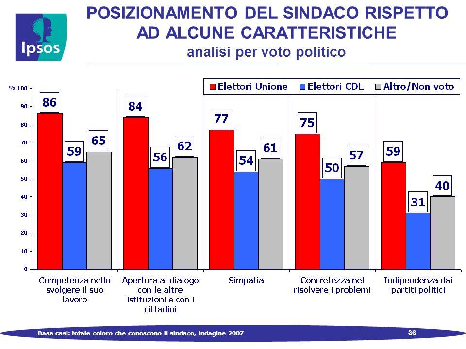 36 POSIZIONAMENTO DEL SINDACO RISPETTO AD ALCUNE CARATTERISTICHE analisi per voto politico % Base casi: totale coloro che conoscono il sindaco, indagine 2007