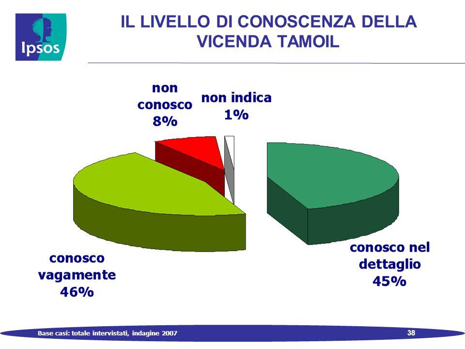 38 IL LIVELLO DI CONOSCENZA DELLA VICENDA TAMOIL Base casi: totale intervistati, indagine 2007