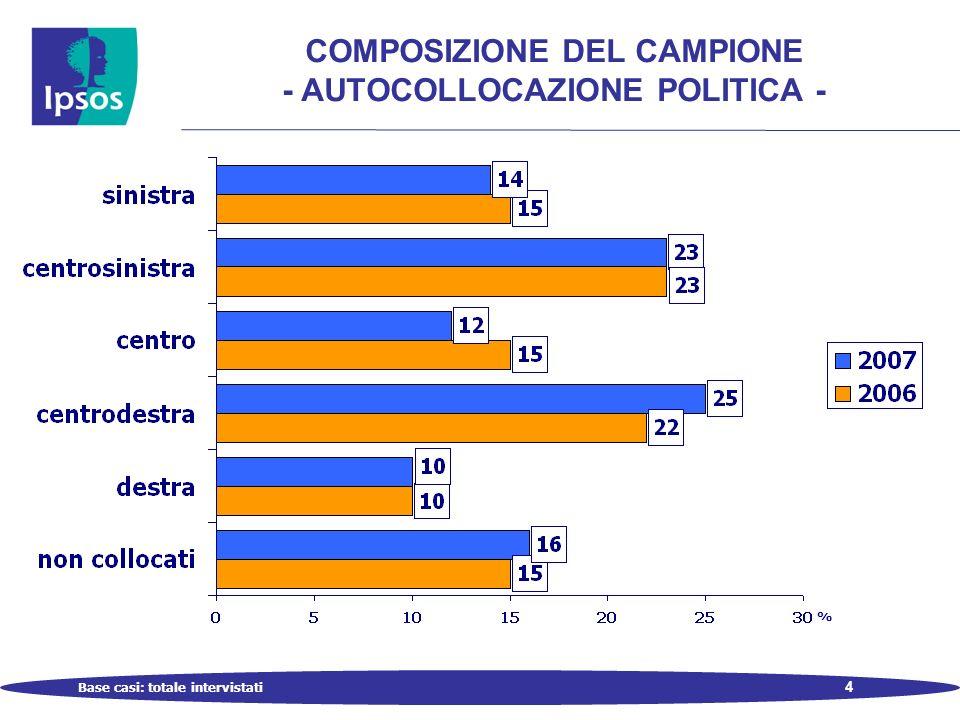 4 COMPOSIZIONE DEL CAMPIONE - AUTOCOLLOCAZIONE POLITICA - Base casi: totale intervistati %