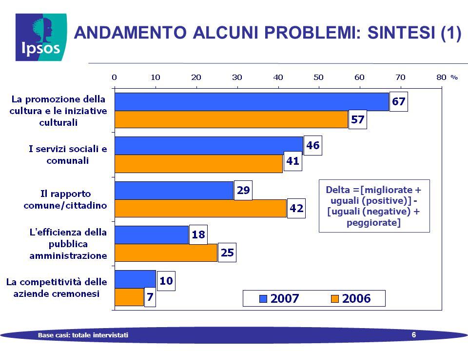 6 ANDAMENTO ALCUNI PROBLEMI: SINTESI (1) Base casi: totale intervistati % Delta =[migliorate + uguali (positive)] - [uguali (negative) + peggiorate]
