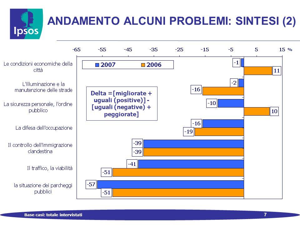 7 ANDAMENTO ALCUNI PROBLEMI: SINTESI (2) Base casi: totale intervistati % Delta =[migliorate + uguali (positive)] - [uguali (negative) + peggiorate]