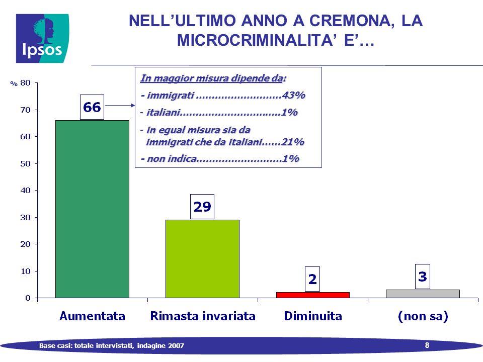 8 NELLULTIMO ANNO A CREMONA, LA MICROCRIMINALITA E… Base casi: totale intervistati, indagine 2007 % In maggior misura dipende da: - immigrati ………………………43% - italiani…………………………..1% - in egual misura sia da immigrati che da italiani……21% immigrati che da italiani……21% - non indica………………………1%