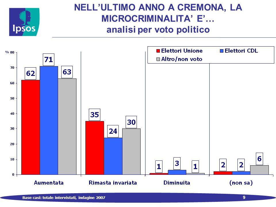 9 NELLULTIMO ANNO A CREMONA, LA MICROCRIMINALITA E… analisi per voto politico % Base casi: totale intervistati, indagine 2007