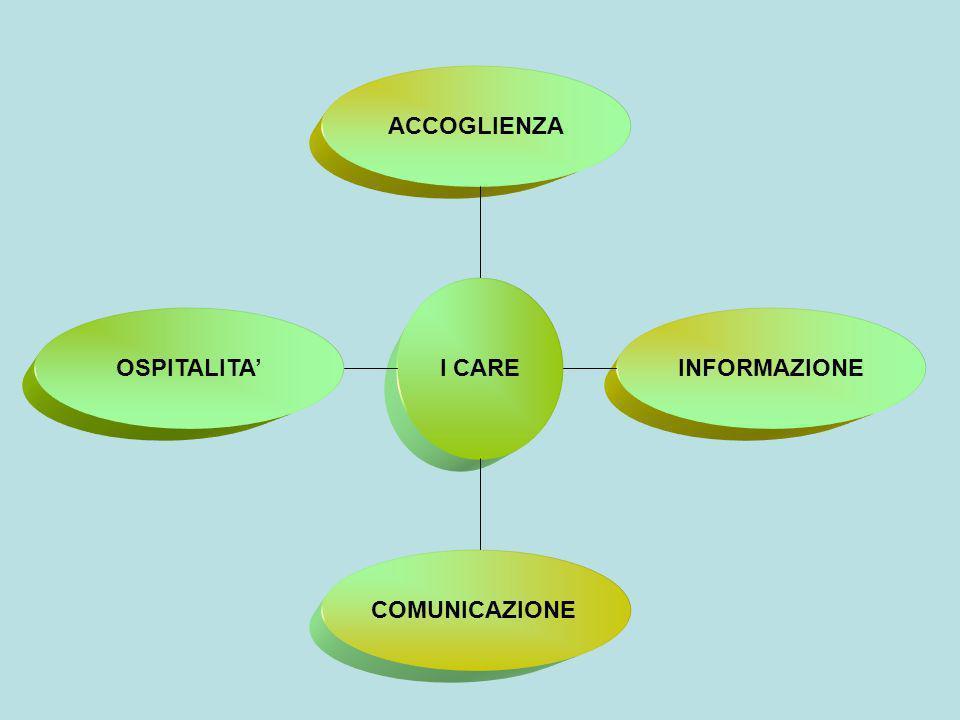COMUNICAZIONE I CARE ACCOGLIENZA OSPITALITAINFORMAZIONE