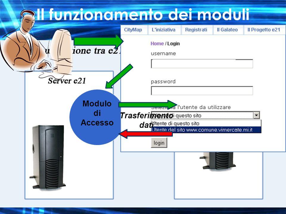 Il funzionamento dei moduli Modulo di Accesso Trasferimento dati