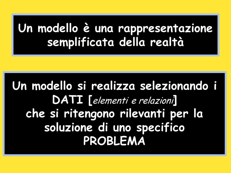 Un modello è una rappresentazione semplificata della realtà Un modello si realizza selezionando i DATI [ elementi e relazioni ] che si ritengono rilevanti per la soluzione di uno specifico PROBLEMA