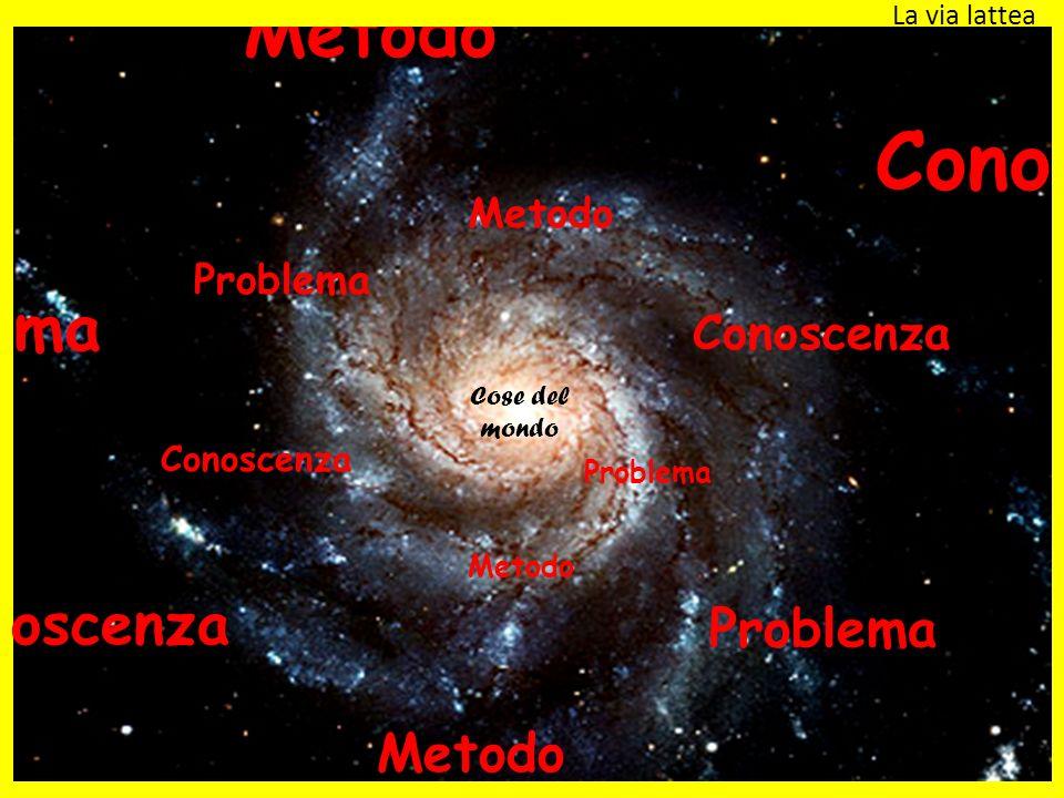 Cose del mondo Problema Metodo Conoscenza Problema Metodo Conoscenza Problema Metodo oscenza La via lattea ma Metodo Cono