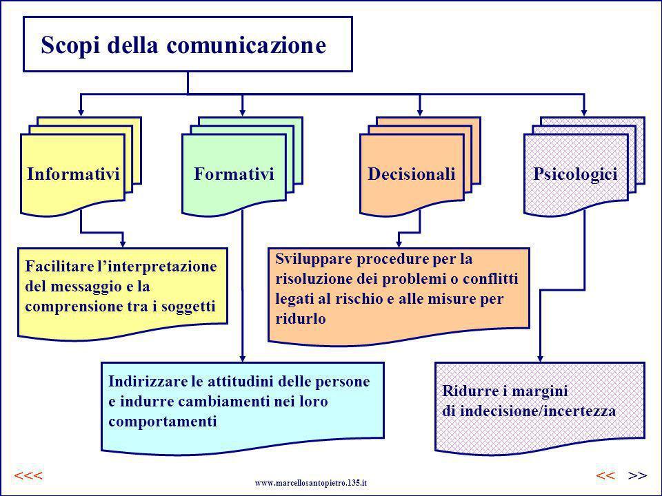 Scopi della comunicazione InformativiFormativiDecisionaliPsicologici Facilitare linterpretazione del messaggio e la comprensione tra i soggetti Indiri