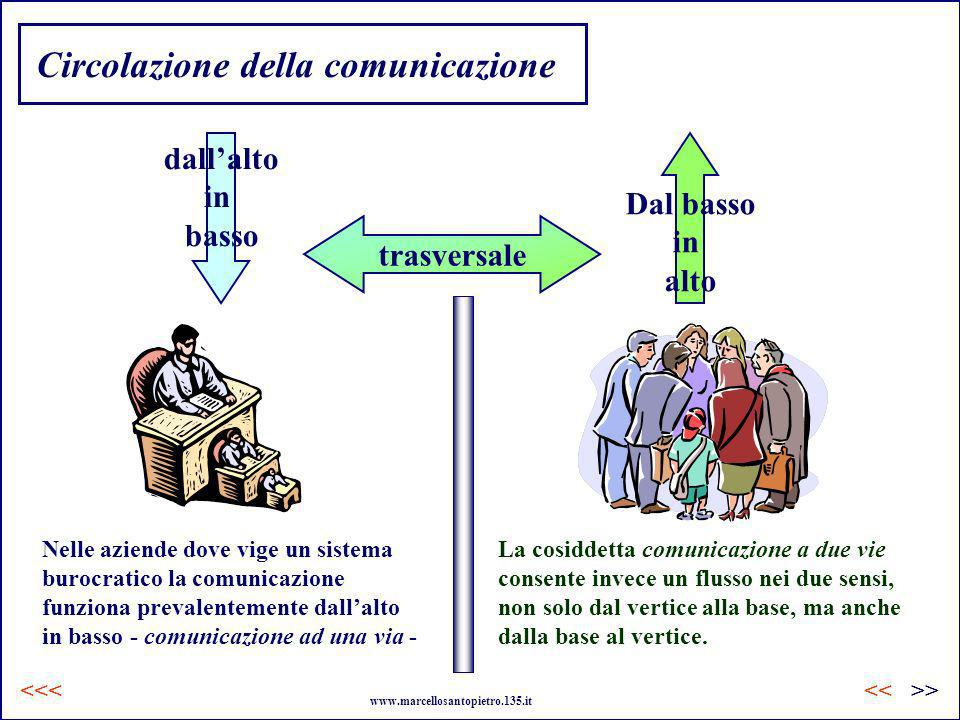 Circolazione della comunicazione La cosiddetta comunicazione a due vie consente invece un flusso nei due sensi, non solo dal vertice alla base, ma anc