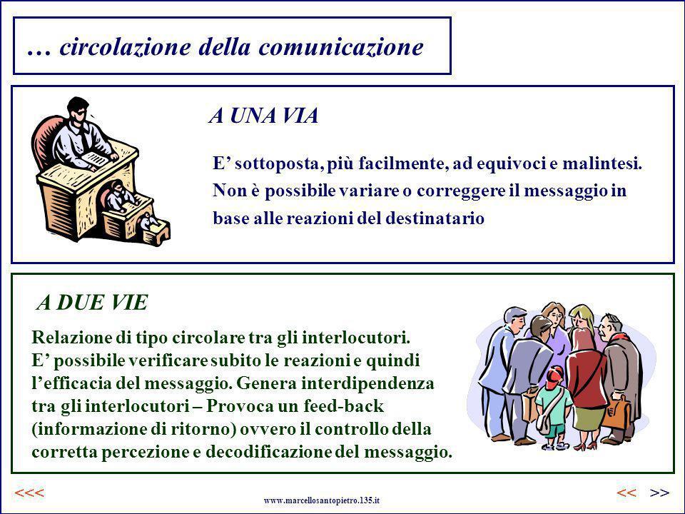 … circolazione della comunicazione A UNA VIA E sottoposta, più facilmente, ad equivoci e malintesi. Non è possibile variare o correggere il messaggio