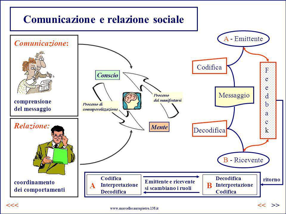 Messaggio Comunicazione e relazione sociale comprensione del messaggio Comunicazione: Relazione: coordinamento dei comportamenti www.marcellosantopiet