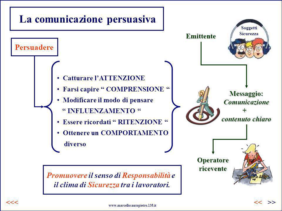 La comunicazione persuasiva Catturare lATTENZIONE Farsi capire COMPRENSIONE Modificare il modo di pensare INFLUENZAMENTO Essere ricordati RITENZIONE O