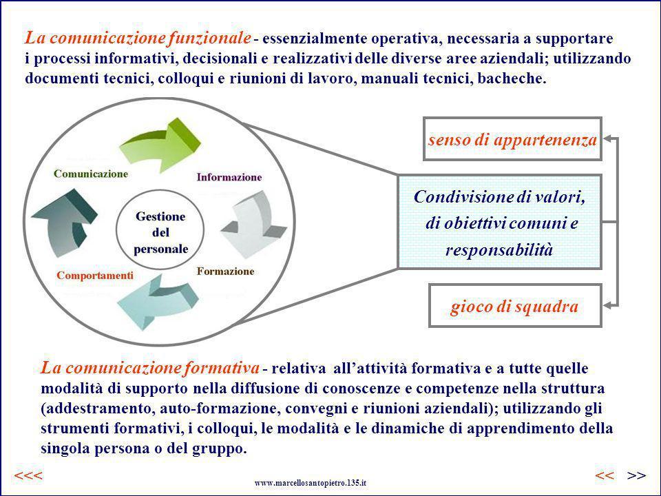 La comunicazione funzionale La comunicazione formativa Condivisione di valori, di obiettivi comuni e responsabilità La comunicazione funzionale - esse
