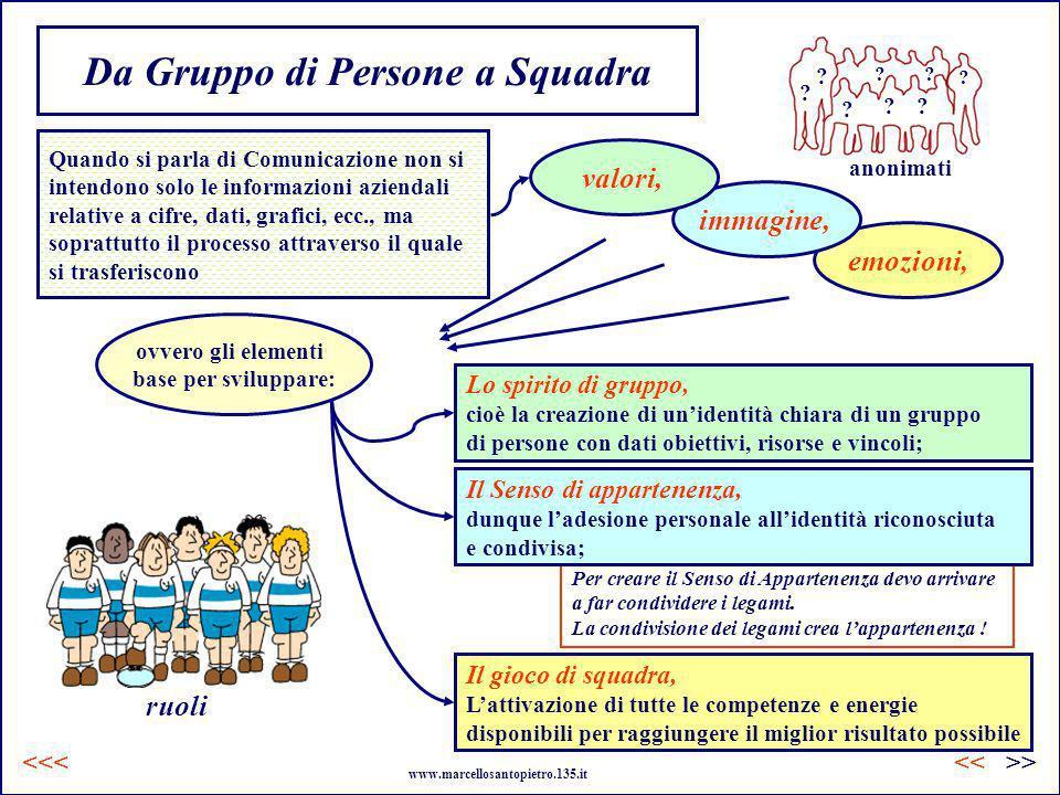 ovvero gli elementi base per sviluppare: emozioni, Da Gruppo di Persone a Squadra Per creare il Senso di Appartenenza devo arrivare a far condividere