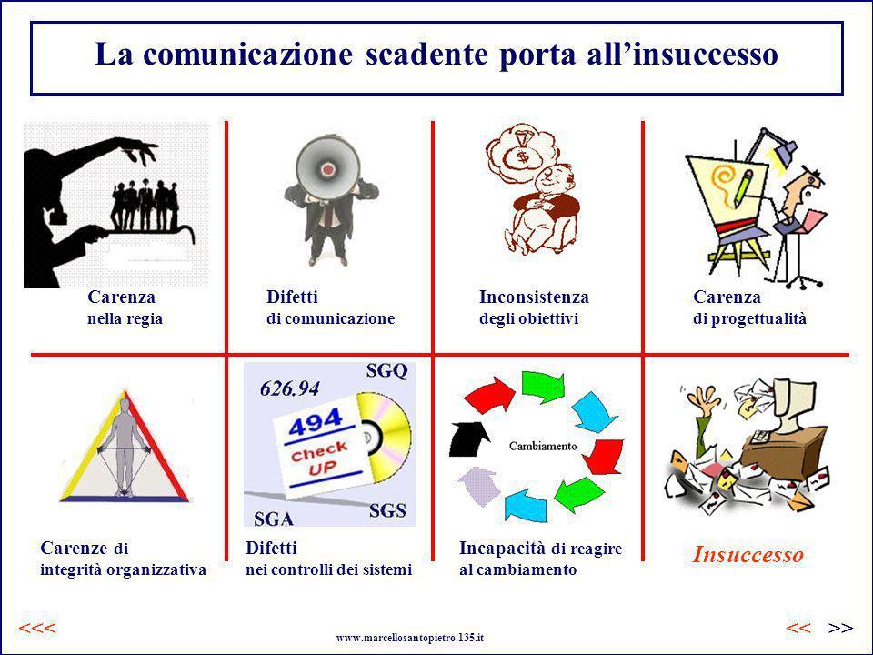 La comunicazione scadente porta allinsuccesso Carenze di integrità organizzativa Difetti nei controlli dei sistemi Inconsistenza degli obiettivi Difet