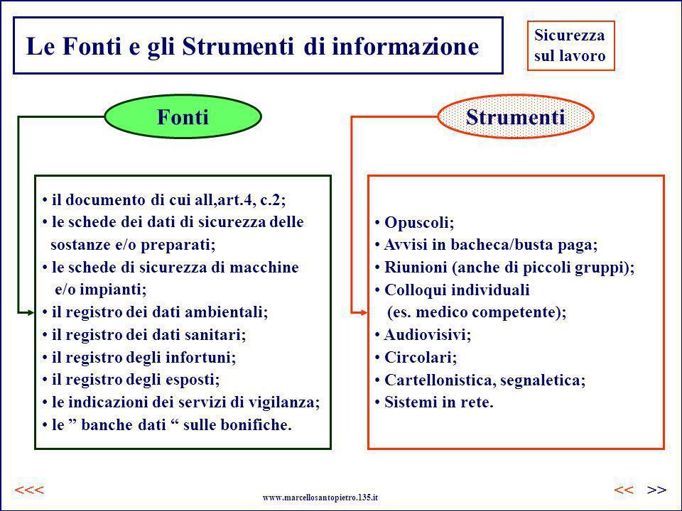 Le Fonti e gli Strumenti di informazione FontiStrumenti il documento di cui all,art.4, c.2; le schede dei dati di sicurezza delle sostanze e/o prepara