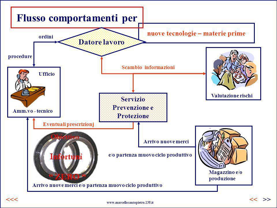 nuove tecnologie – materie prime Flusso comportamenti per Amm.vo - tecnico procedure Servizio Prevenzione e Protezione Eventuali prescrizionj Scambio