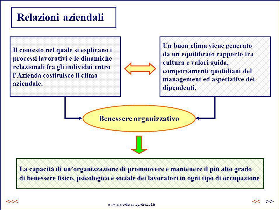 Relazioni aziendali Il contesto nel quale si esplicano i processi lavorativi e le dinamiche relazionali fra gli individui entro l'Azienda costituisce