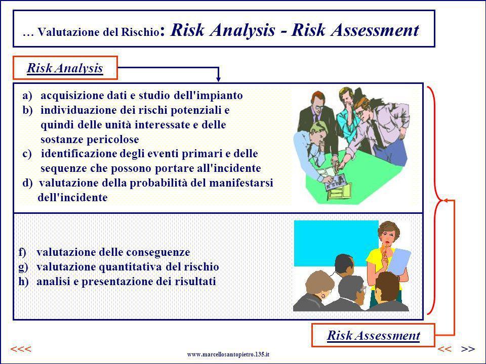 … Valutazione del Rischio : Risk Analysis - Risk Assessment a)acquisizione dati e studio dell'impianto b)individuazione dei rischi potenziali e quindi