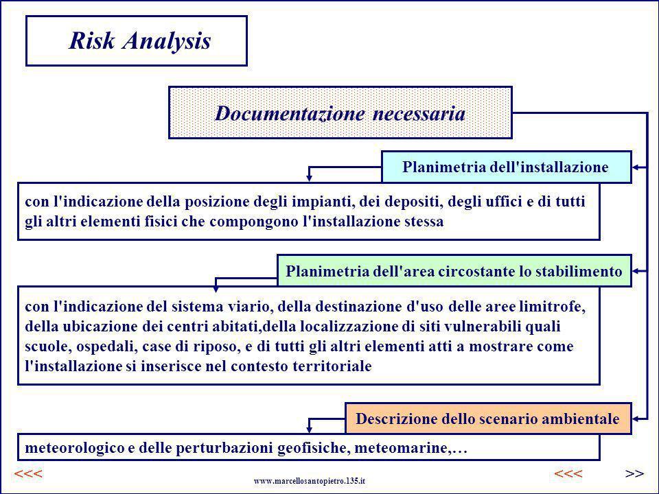 Risk Analysis Documentazione necessaria con l'indicazione della posizione degli impianti, dei depositi, degli uffici e di tutti gli altri elementi fis