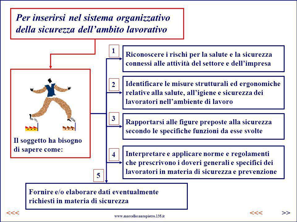 Per inserirsi nel sistema organizzativo della sicurezza dellambito lavorativo Il soggetto ha bisogno di sapere come: Riconoscere i rischi per la salut