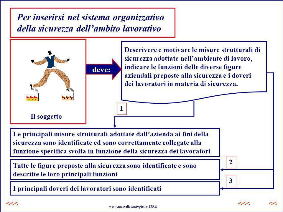 Per inserirsi nel sistema organizzativo della sicurezza dellambito lavorativo Il soggetto Descrivere e motivare le misure strutturali di sicurezza ado