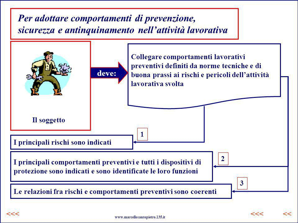Per adottare comportamenti di prevenzione, sicurezza e antinquinamento nellattività lavorativa Il soggetto Collegare comportamenti lavorativi preventi