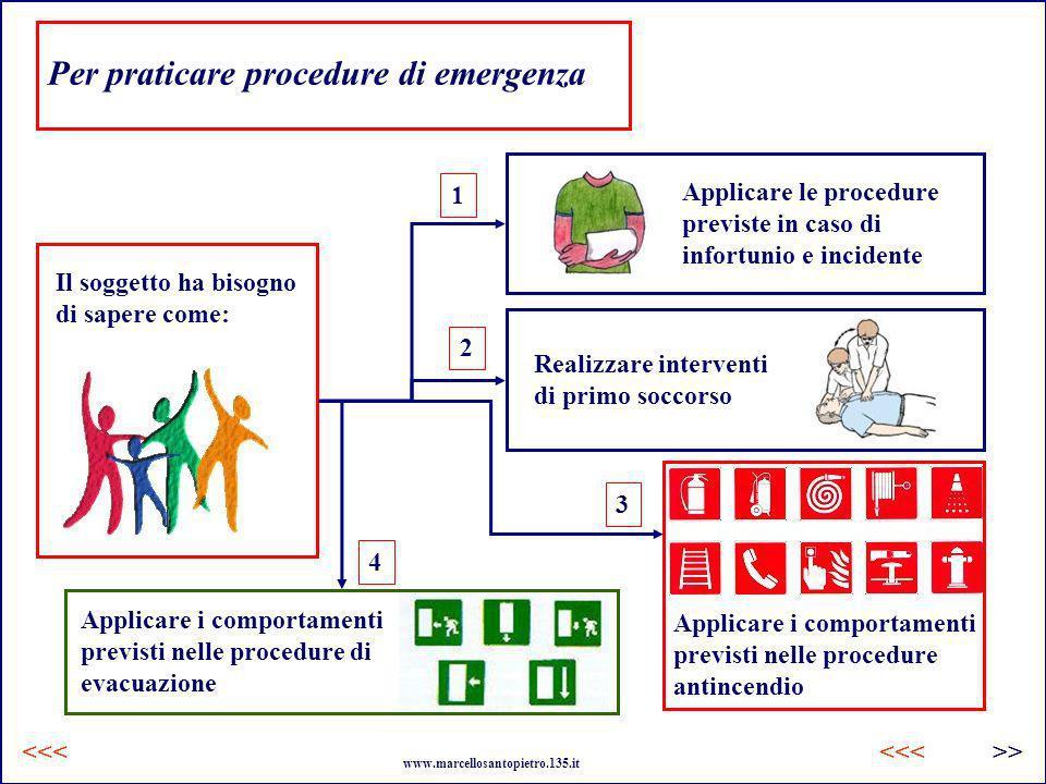 Per praticare procedure di emergenza Il soggetto ha bisogno di sapere come: Applicare le procedure previste in caso di infortunio e incidente Realizza
