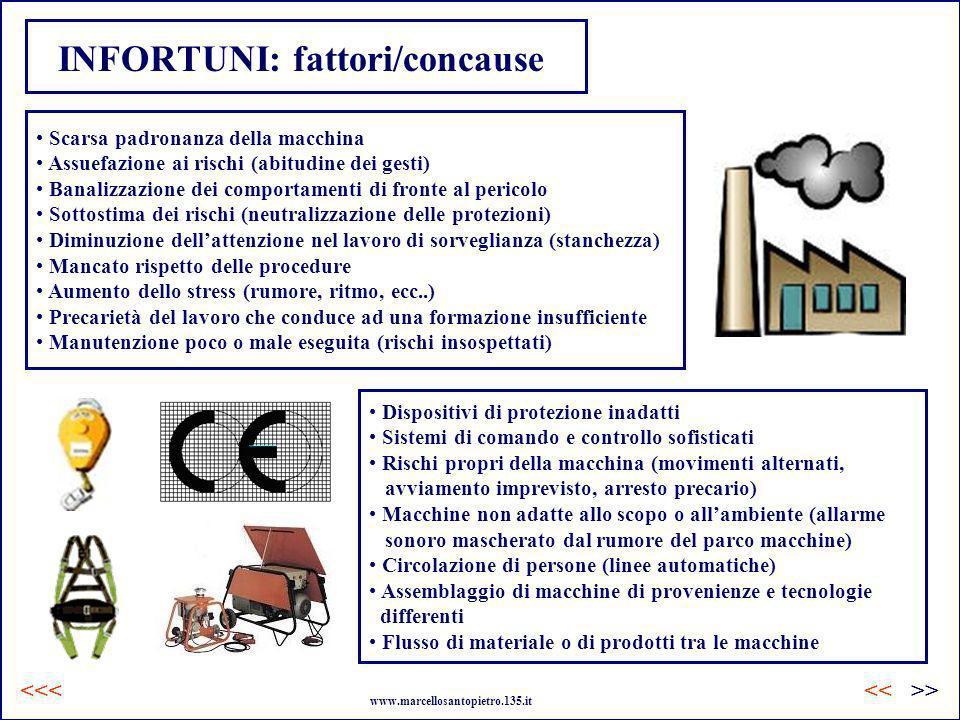 INFORTUNI: fattori/concause >><< www.marcellosantopietro.135.it <<< Scarsa padronanza della macchina Assuefazione ai rischi (abitudine dei gesti) Bana