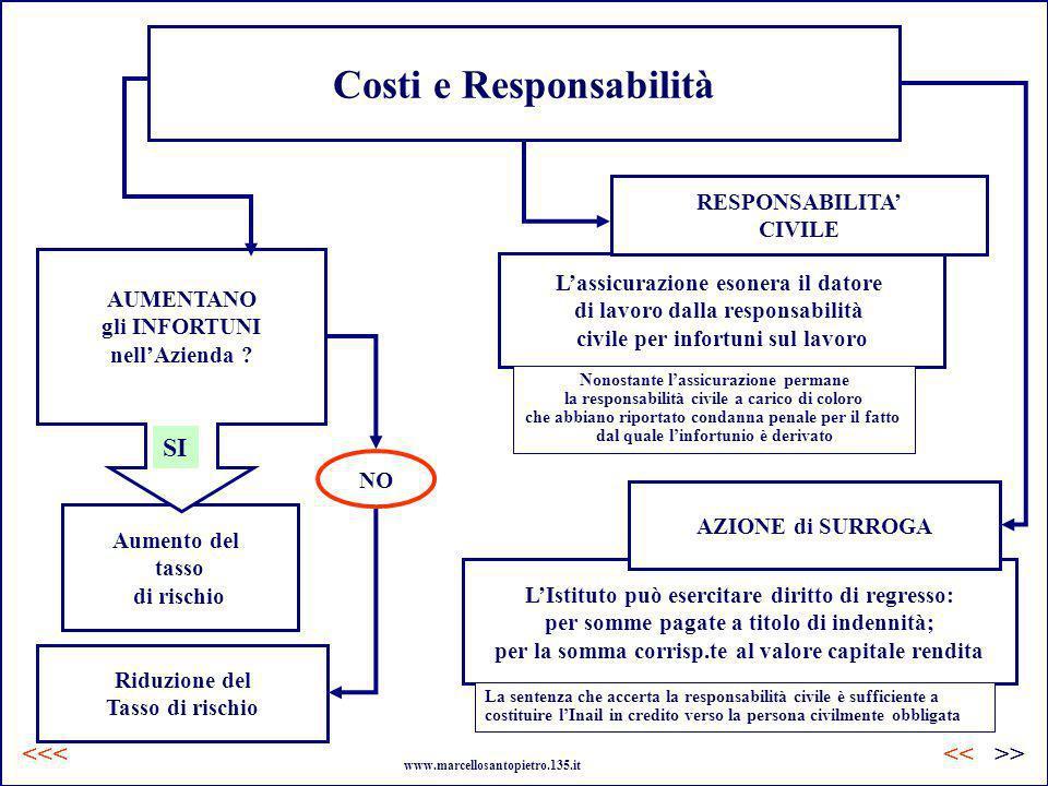 LIstituto può esercitare diritto di regresso: per somme pagate a titolo di indennità; per la somma corrisp.te al valore capitale rendita Lassicurazion