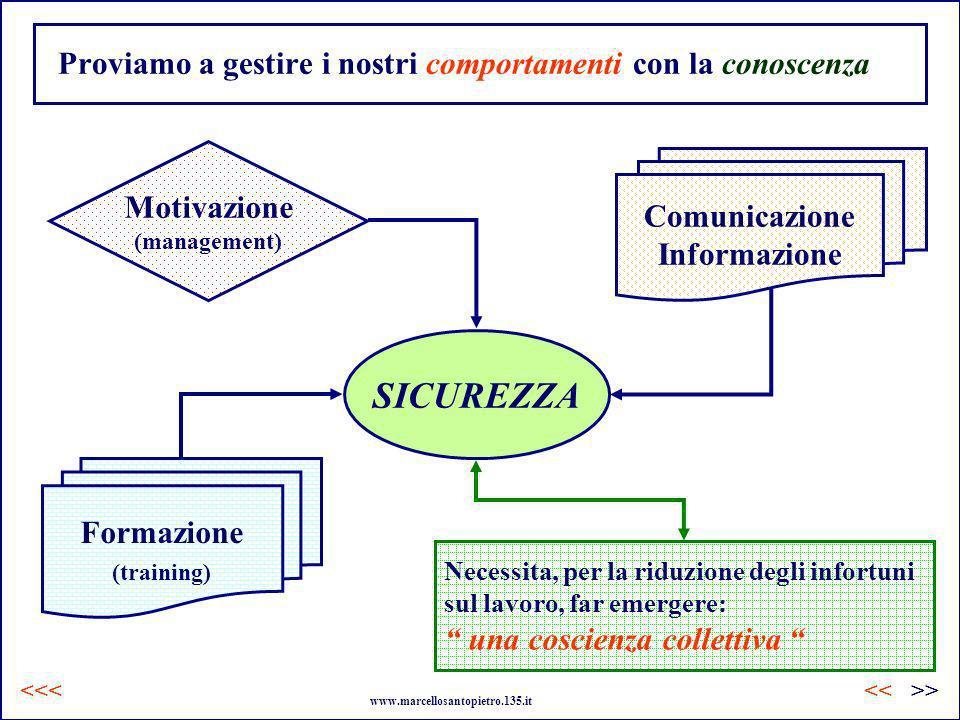 Comunicazione Informazione Necessita, per la riduzione degli infortuni sul lavoro, far emergere: una coscienza collettiva Proviamo a gestire i nostri