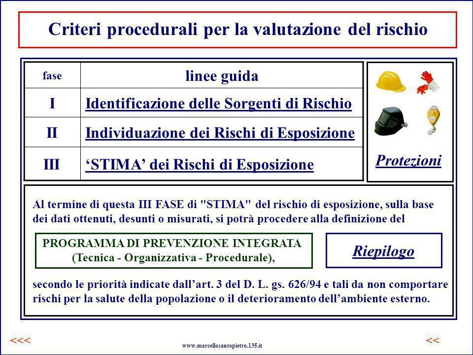 Identificazione delle Sorgenti di Rischio Tale fase viene eseguita attraverso una breve, ma accurata descrizione del ciclo lavorativo che viene condotto nellambiente di lavoro preso in esame.