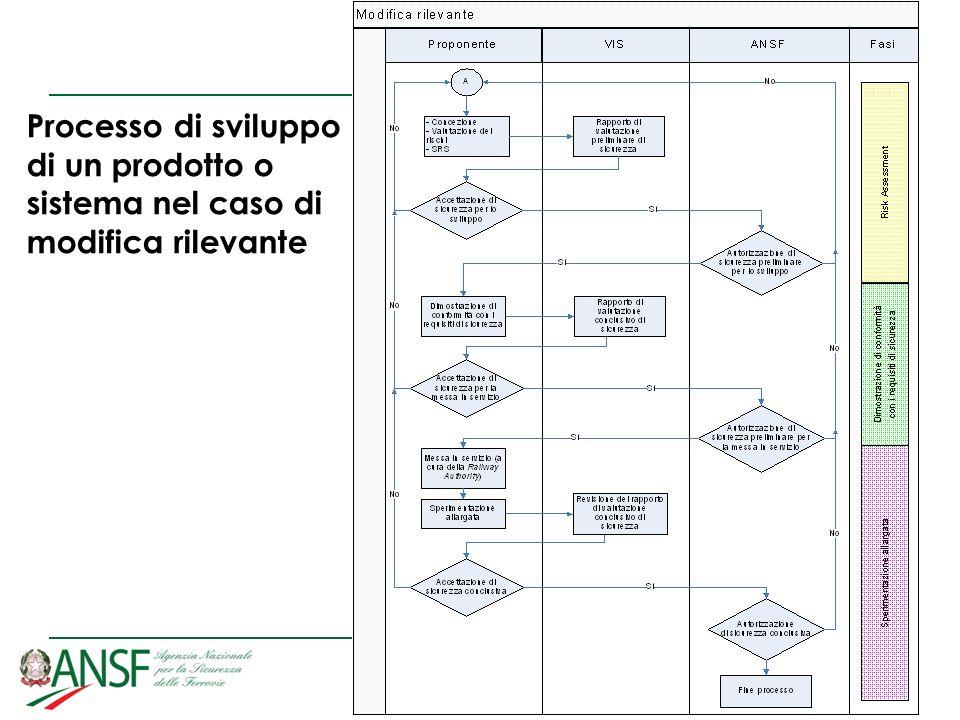 15 Processo di sviluppo di un prodotto o sistema nel caso di modifica rilevante